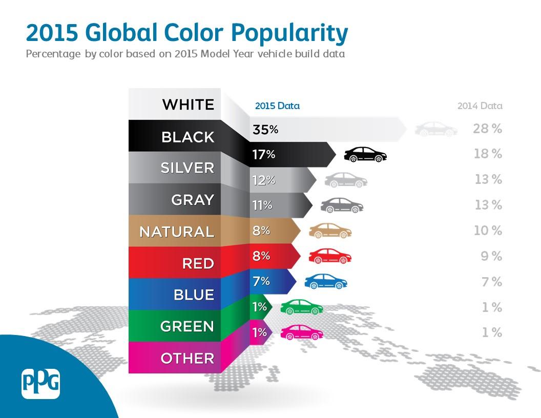 Most Popular Car Color  Usa