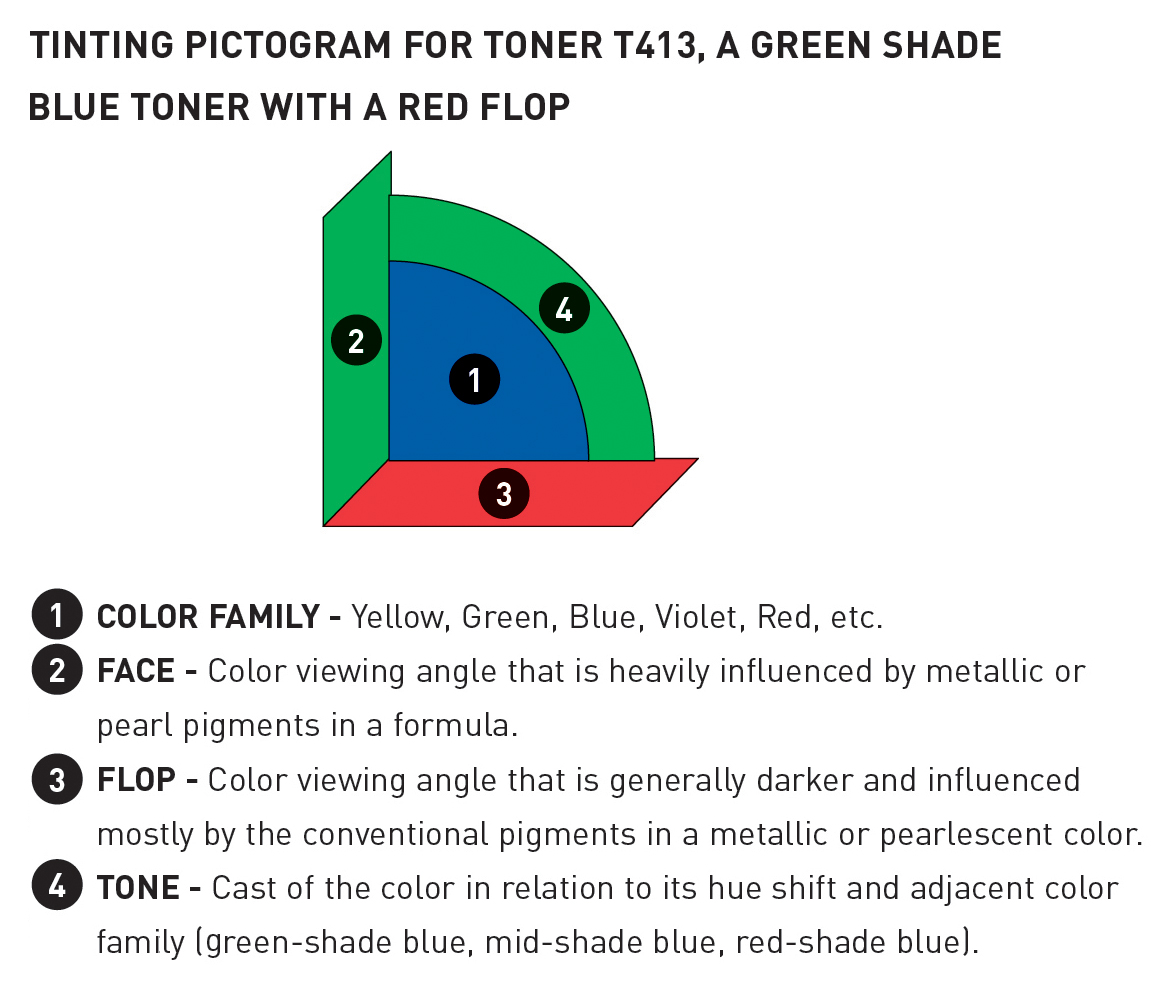 PPG introduces upgraded tint guide posters - PPG - Paints
